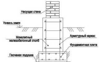Столбчатый железобетонный фундамент
