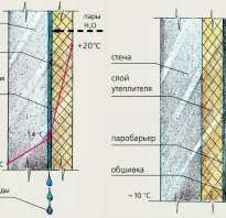 Утеплить стену пенопластом изнутри