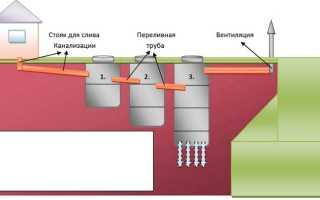 Объем септика из бетонных колец
