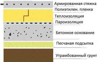 Расчет толщины бетонного пола